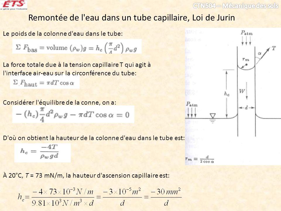 Remontée de l'eau dans un tube capillaire, Loi de Jurin Le poids de la colonne d'eau dans le tube: La force totale due à la tension capillaire T qui a