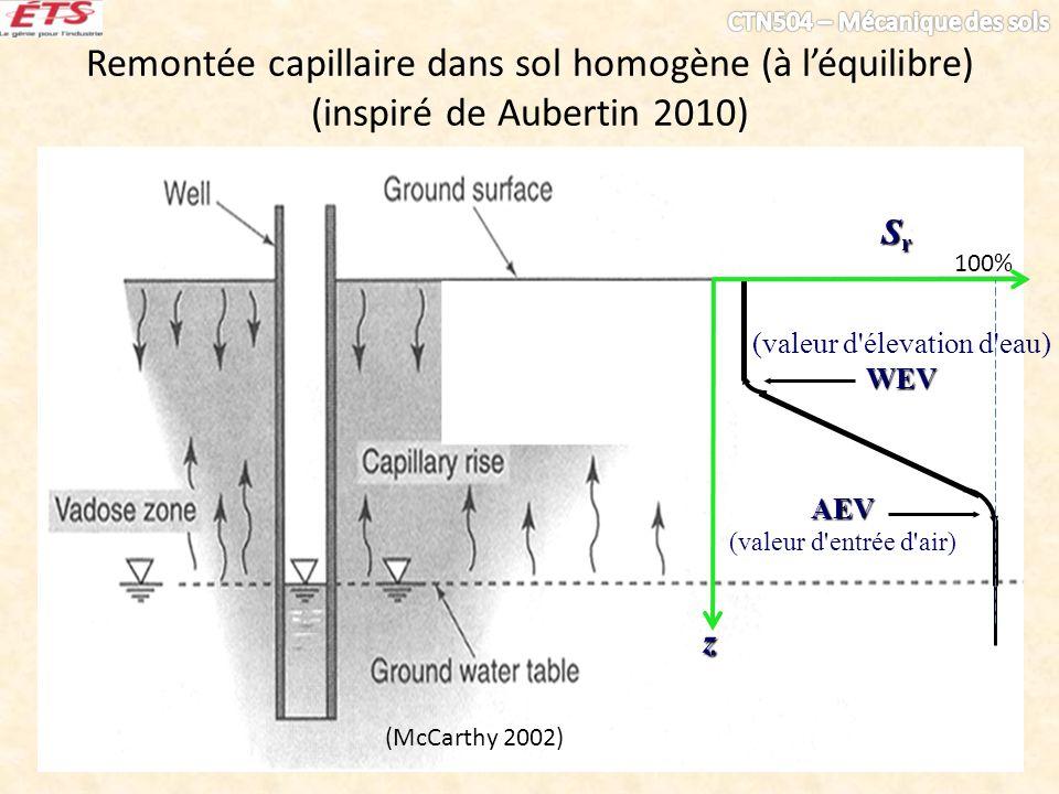 Remontée capillaire dans sol homogène (à léquilibre) (inspiré de Aubertin 2010) (McCarthy 2002) AEV (valeur d entrée d air) SrSrSrSr z 100% (valeur d élevation d eau)WEV