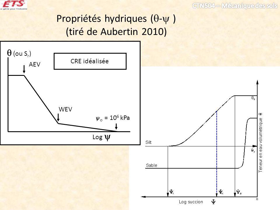 Propriétés hydriques ( - ) (tiré de Aubertin 2010) Log o = 10 6 kPa WEV AEV (ou S r ) CRE idéalisée