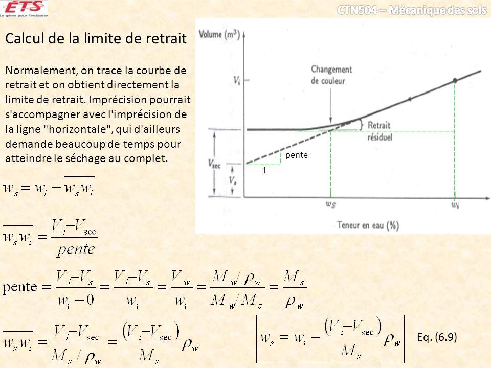 Calcul de la limite de retrait Normalement, on trace la courbe de retrait et on obtient directement la limite de retrait. Imprécision pourrait s'accom