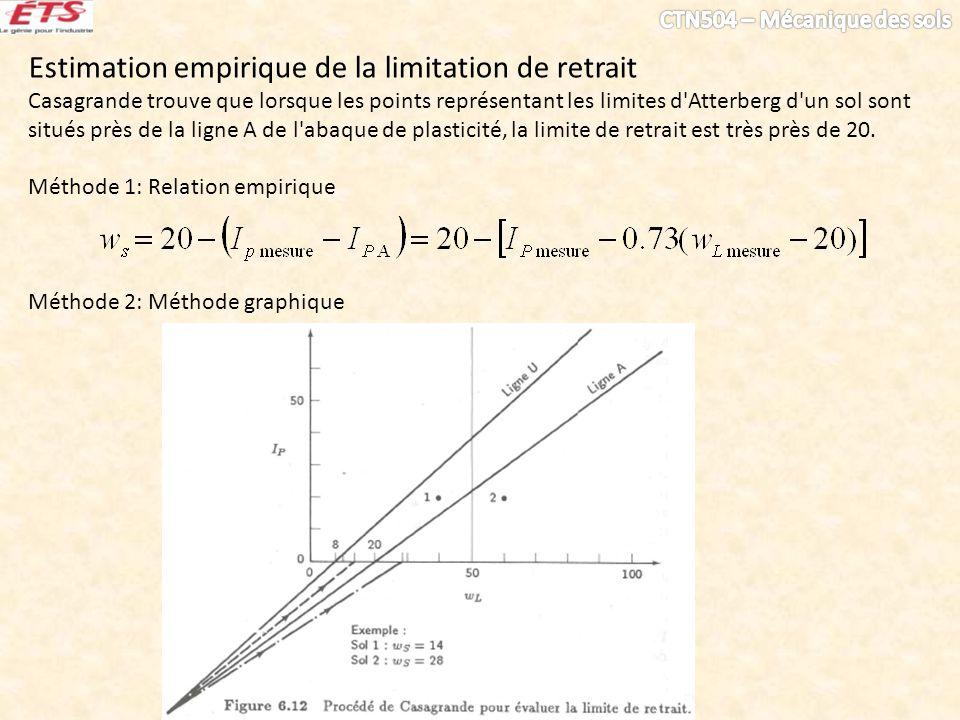 Estimation empirique de la limitation de retrait Casagrande trouve que lorsque les points représentant les limites d Atterberg d un sol sont situés près de la ligne A de l abaque de plasticité, la limite de retrait est très près de 20.