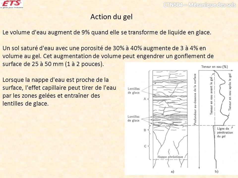 Action du gel Le volume d'eau augment de 9% quand elle se transforme de liquide en glace. Un sol saturé d'eau avec une porosité de 30% à 40% augmente