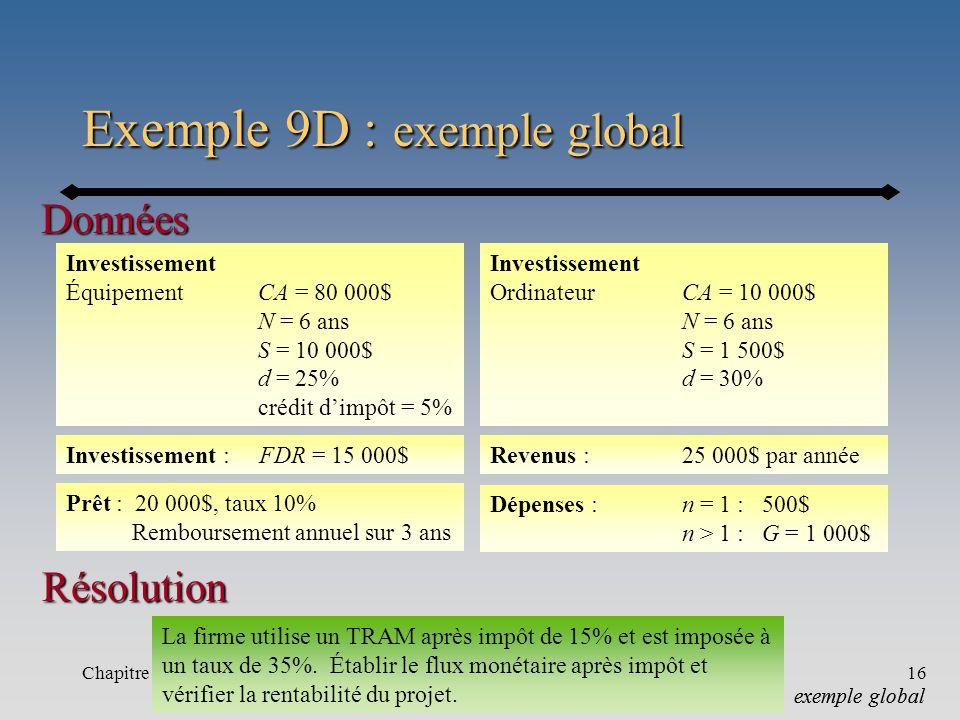 Chapitre 9-b16 Exemple 9D : exemple global Données exemple global Investissement ÉquipementCA = 80 000$ N = 6 ans S = 10 000$ d = 25% crédit dimpôt = 5% La firme utilise un TRAM après impôt de 15% et est imposée à un taux de 35%.