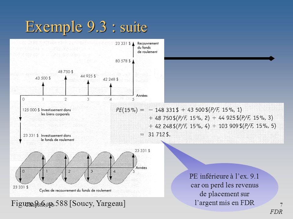 Chapitre 9-b7 Exemple 9.3 : suite Figure 9.6, p.588 [Soucy, Yargeau] FDR PE inférieure à lex.