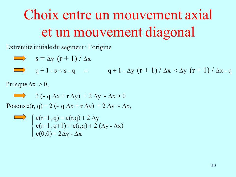 10 Choix entre un mouvement axial et un mouvement diagonal Extrémité initiale du segment : lorigine s = y (r + 1) / x q + 1 - s < s - q q + 1 - y (r +