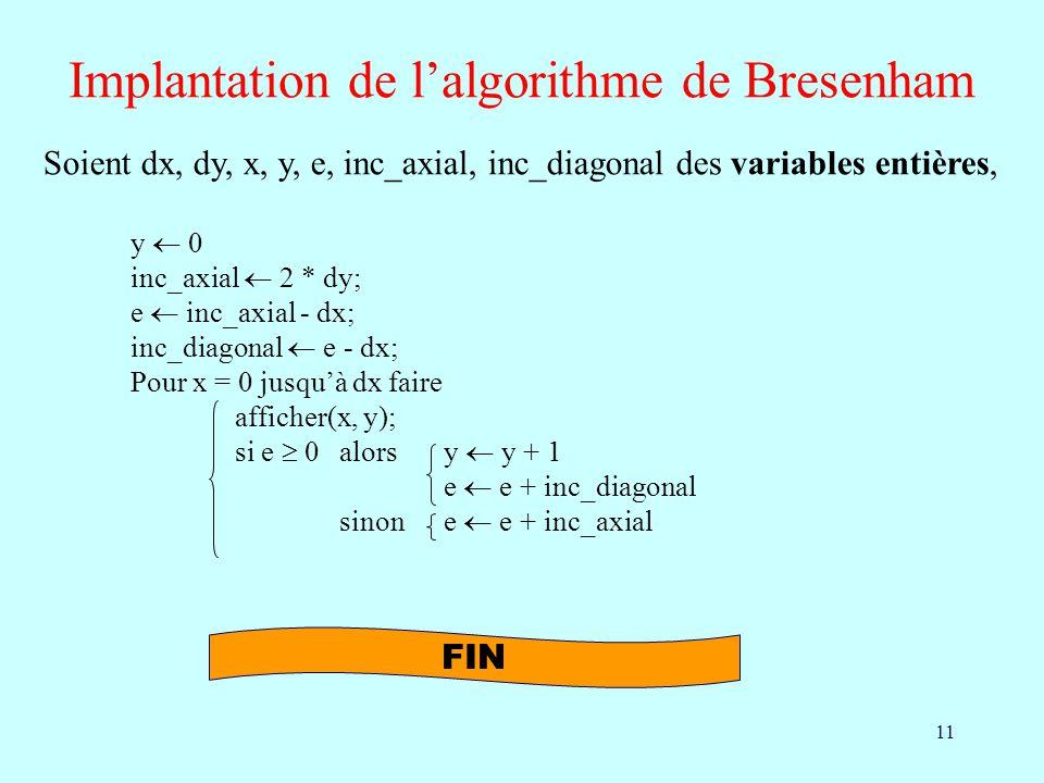 11 Implantation de lalgorithme de Bresenham Soient dx, dy, x, y, e, inc_axial, inc_diagonal des variables entières, y 0 inc_axial 2 * dy; e inc_axial