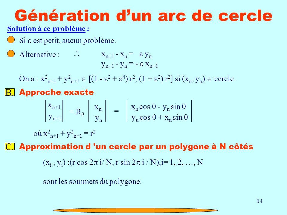 14 Génération dun arc de cercle Solution à ce problème : Si est petit, aucun problème. Alternative : x n+1 - x n = y n y n+1 - y n = - x n+1 On a : x