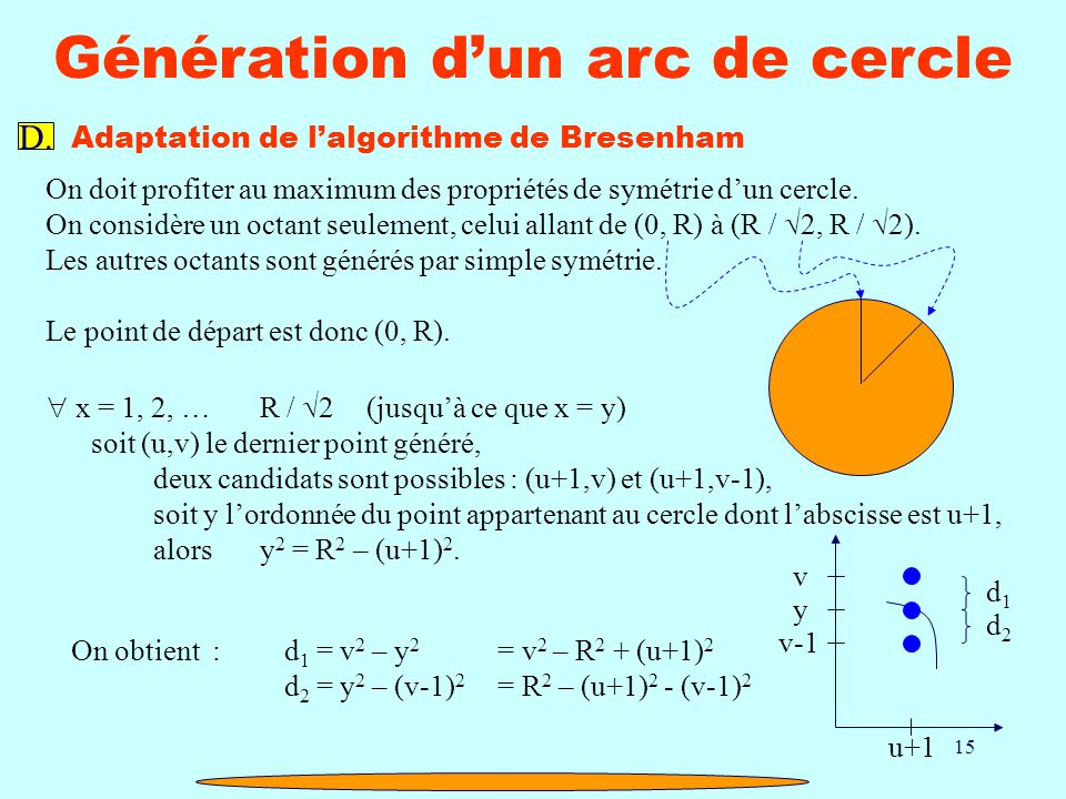 15 Génération dun arc de cercle D. Adaptation de lalgorithme de Bresenham On doit profiter au maximum des propriétés de symétrie dun cercle. On consid