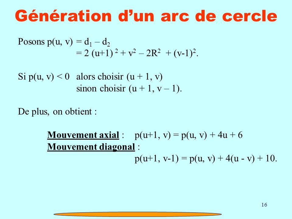 16 Génération dun arc de cercle Posonsp(u, v)= d 1 – d 2 = 2 (u+1) 2 + v 2 – 2R 2 + (v-1) 2. Si p(u, v) < 0alors choisir (u + 1, v) sinon choisir (u +