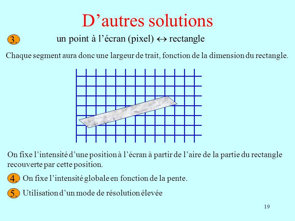 19 Dautres solutions Chaque segment aura donc une largeur de trait, fonction de la dimension du rectangle. un point à lécran (pixel) rectangle On fixe