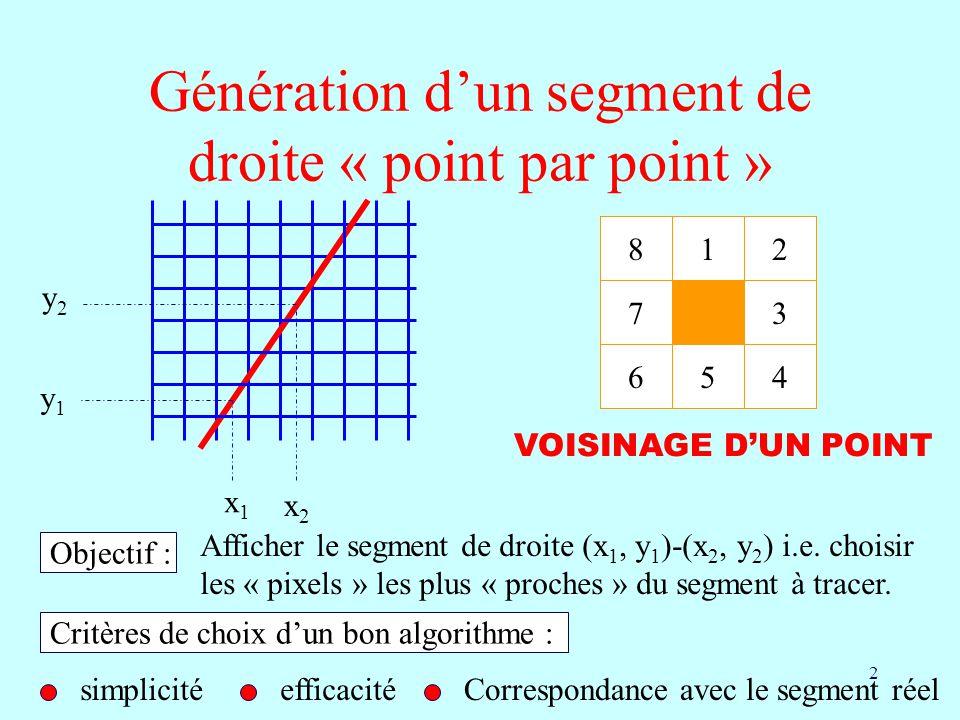 2 Génération dun segment de droite « point par point » x1x1 y1y1 x2x2 y2y2 Objectif : Afficher le segment de droite (x 1, y 1 )-(x 2, y 2 ) i.e. chois