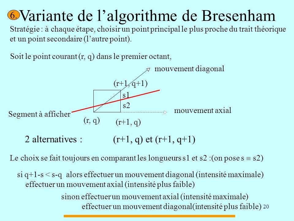 20 Variante de lalgorithme de Bresenham Stratégie : à chaque étape, choisir un point principal le plus proche du trait théorique et un point secondair