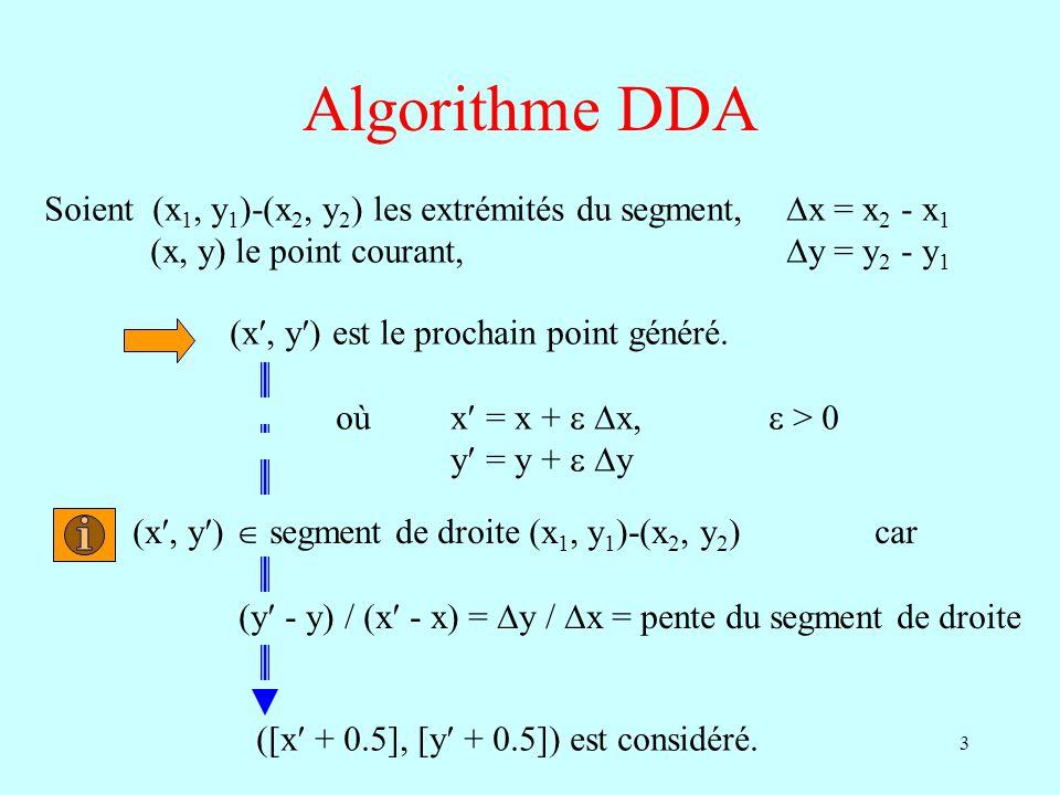 3 Algorithme DDA Soient (x 1, y 1 )-(x 2, y 2 ) les extrémités du segment, x = x 2 - x 1 (x, y) le point courant, y = y 2 - y 1 (x, y ) est le prochai