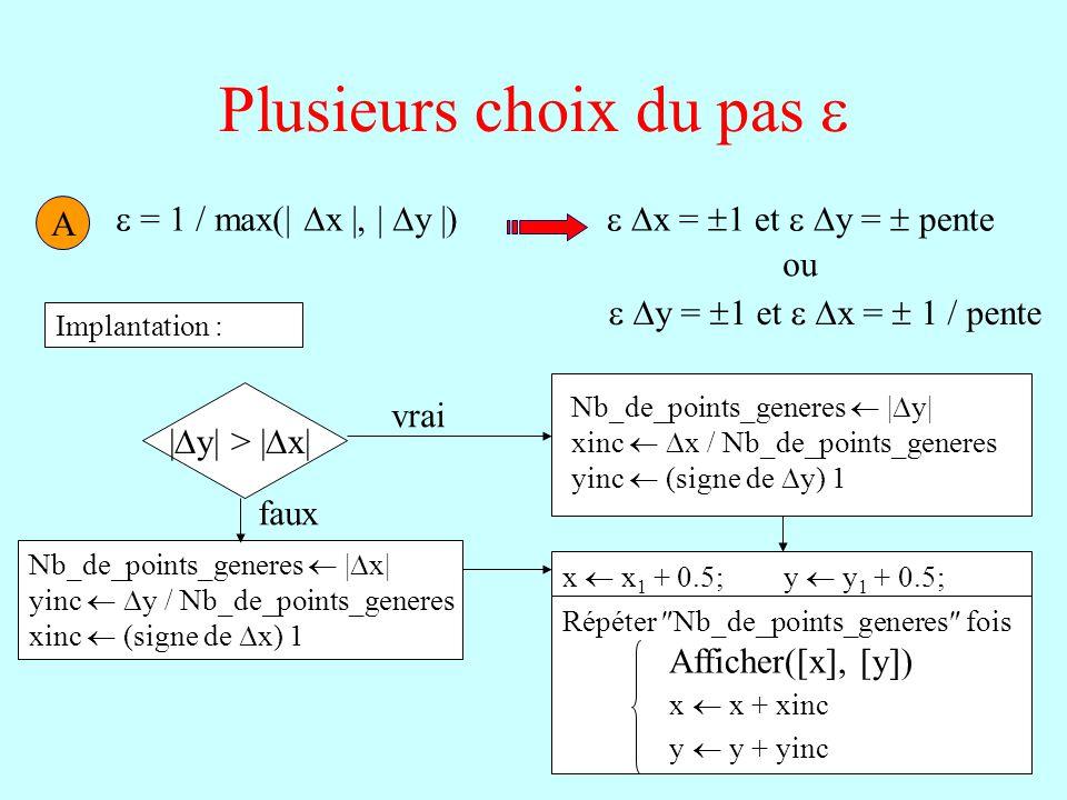 4 Plusieurs choix du pas A = 1 / max(| x |, | y |) x = 1 et y = pente y = 1 et x = 1 / pente ou Implantation : | y| > | x| Nb_de_points_generes | y| x