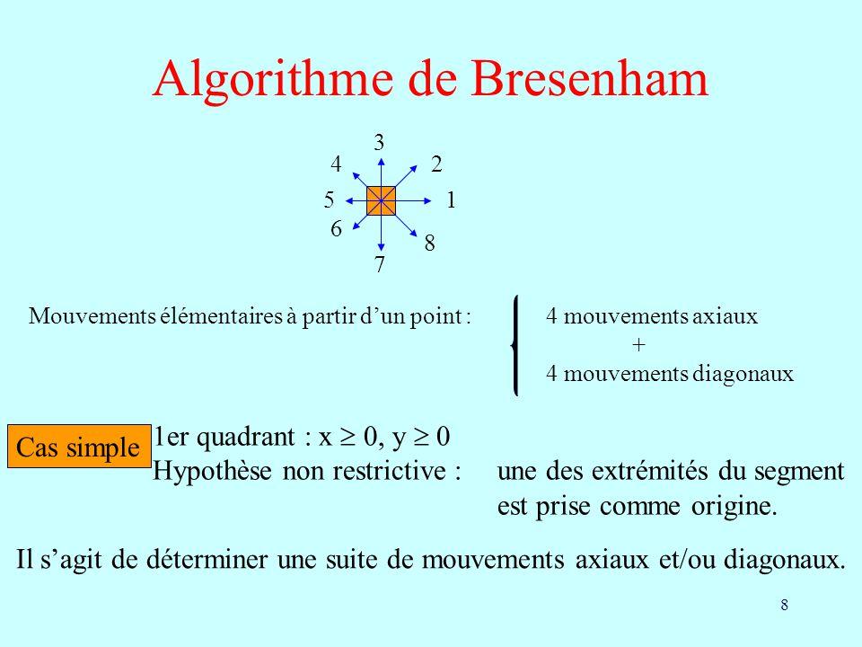 8 Algorithme de Bresenham 1 2 3 4 5 6 7 8 Mouvements élémentaires à partir dun point :4 mouvements axiaux + 4 mouvements diagonaux Cas simple 1er quad