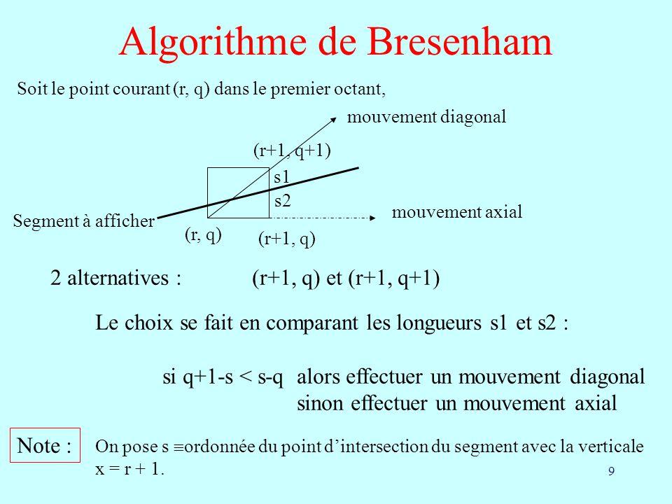 9 Algorithme de Bresenham Soit le point courant (r, q) dans le premier octant, (r, q) (r+1, q+1) (r+1, q) mouvement axial mouvement diagonal Segment à