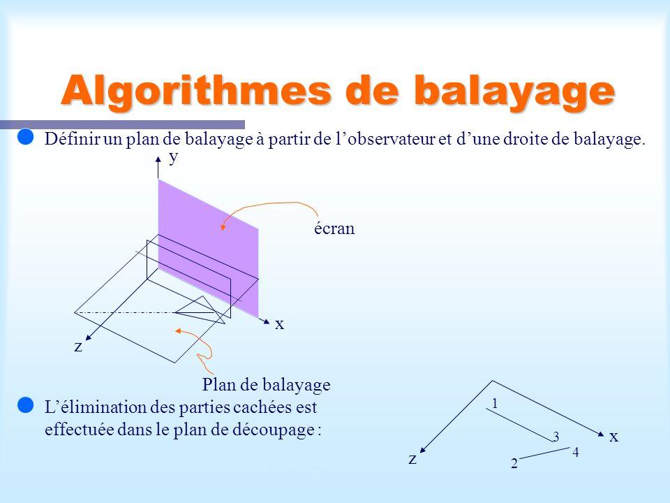 Calcul d'une scène visible16 Algorithmes de balayage Définir un plan de balayage à partir de lobservateur et dune droite de balayage. x z y écran Plan