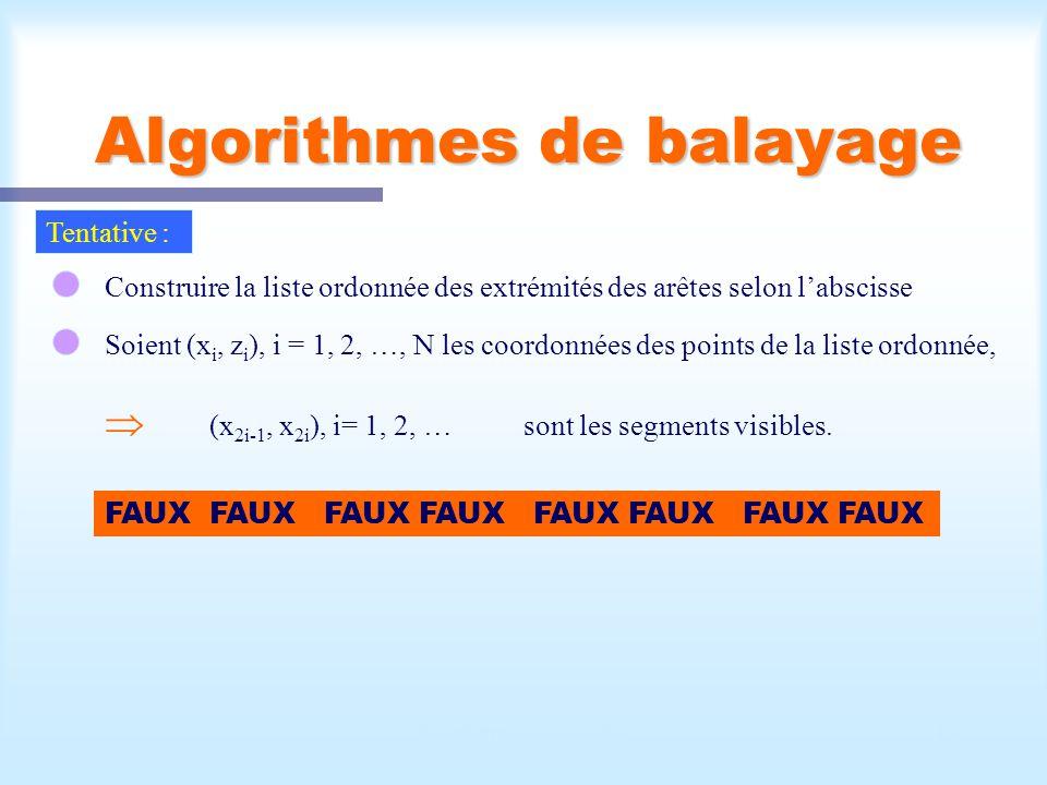 Calcul d une scène visible17 Algorithmes de balayage Tentative : Construire la liste ordonnée des extrémités des arêtes selon labscisse Soient (x i, z i ), i = 1, 2, …, N les coordonnées des points de la liste ordonnée, (x 2i-1, x 2i ), i= 1, 2, …sont les segments visibles.