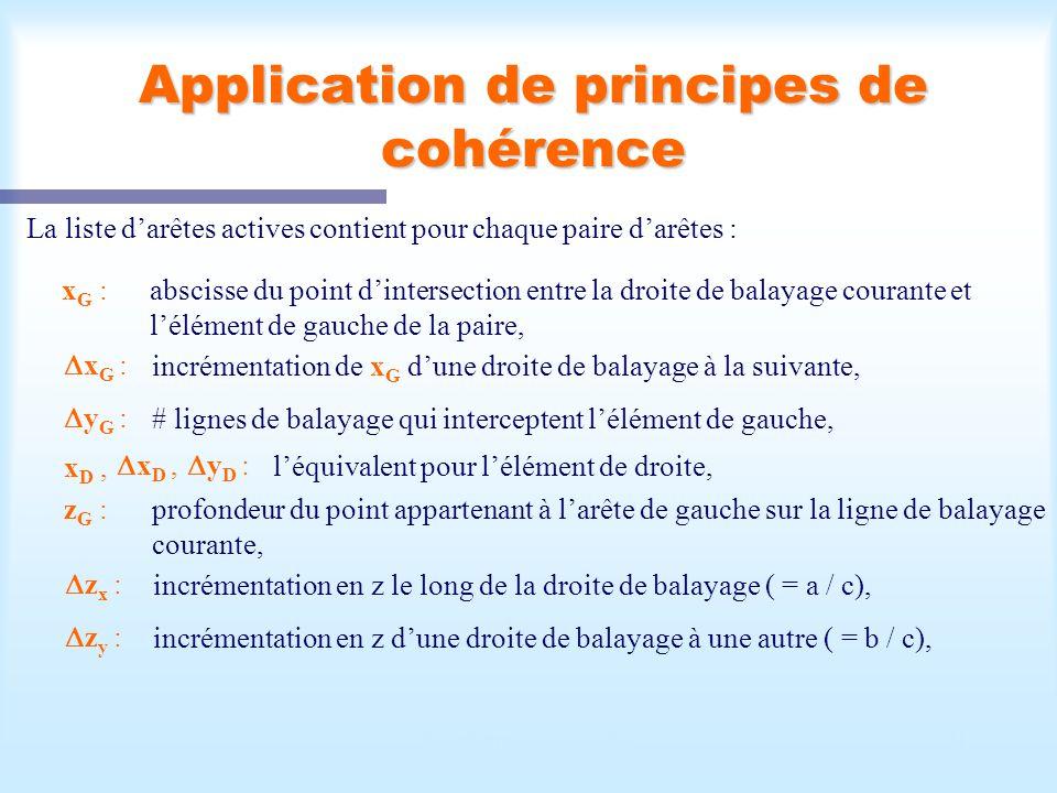 Calcul d'une scène visible21 Application de principes de cohérence La liste darêtes actives contient pour chaque paire darêtes : x G :abscisse du poin