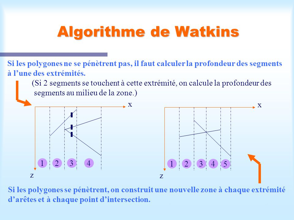 Calcul d'une scène visible25 Algorithme de Watkins Si les polygones ne se pénètrent pas, il faut calculer la profondeur des segments à lune des extrém