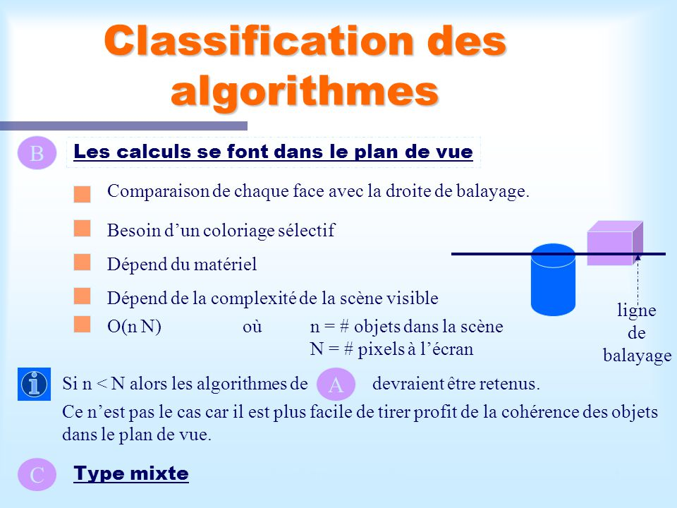 Calcul d'une scène visible4 Classification des algorithmes B Les calculs se font dans le plan de vue Comparaison de chaque face avec la droite de bala