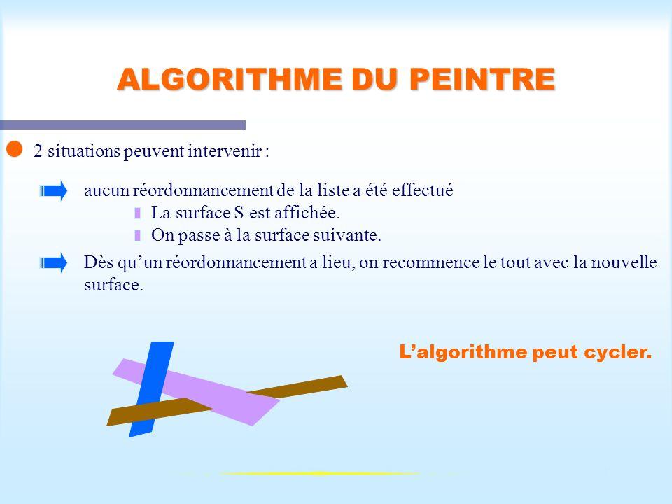 Calcul d'une scène visible47 ALGORITHME DU PEINTRE 2 situations peuvent intervenir : aucun réordonnancement de la liste a été effectué La surface S es