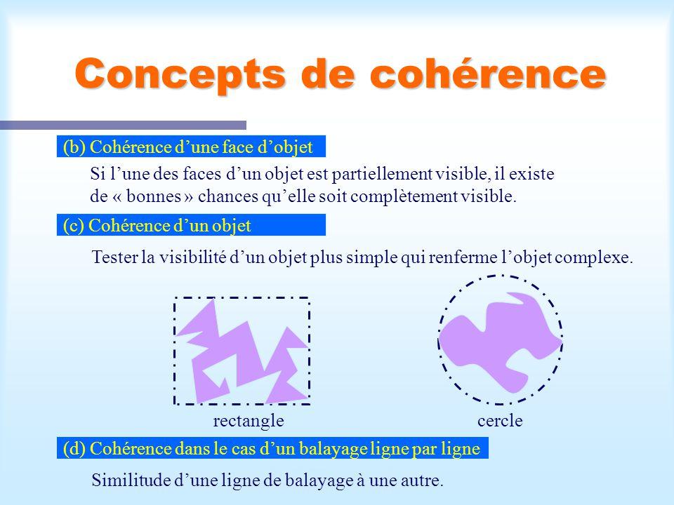 Calcul d une scène visible6 Concepts de cohérence (b) Cohérence dune face dobjet Si lune des faces dun objet est partiellement visible, il existe de « bonnes » chances quelle soit complètement visible.