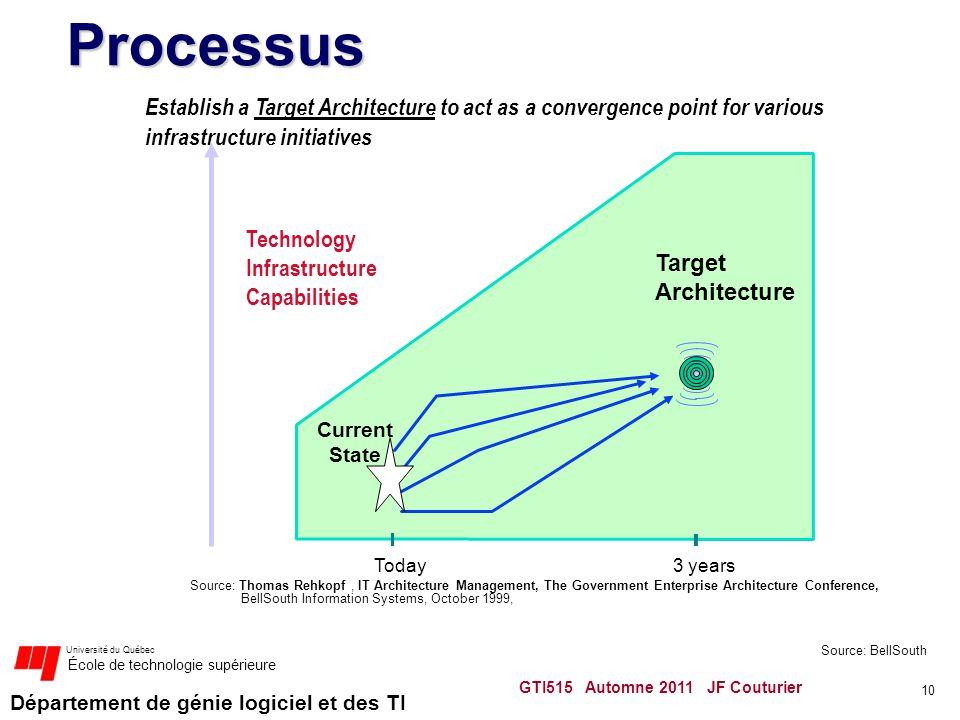 Département de génie logiciel et des TI Université du Québec École de technologie supérieure GTI515 Automne 2011 JF Couturier 10 Processus Target Arch