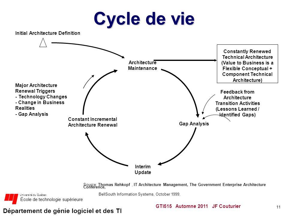 Département de génie logiciel et des TI Université du Québec École de technologie supérieure GTI515 Automne 2011 JF Couturier 11 Cycle de vie Initial