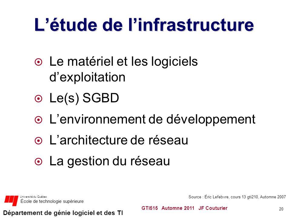 Département de génie logiciel et des TI Université du Québec École de technologie supérieure Létude de linfrastructure Le matériel et les logiciels de