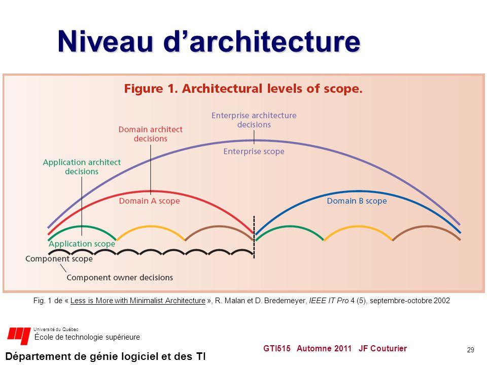 Département de génie logiciel et des TI Université du Québec École de technologie supérieure Niveau darchitecture GTI515 Automne 2011 JF Couturier 29