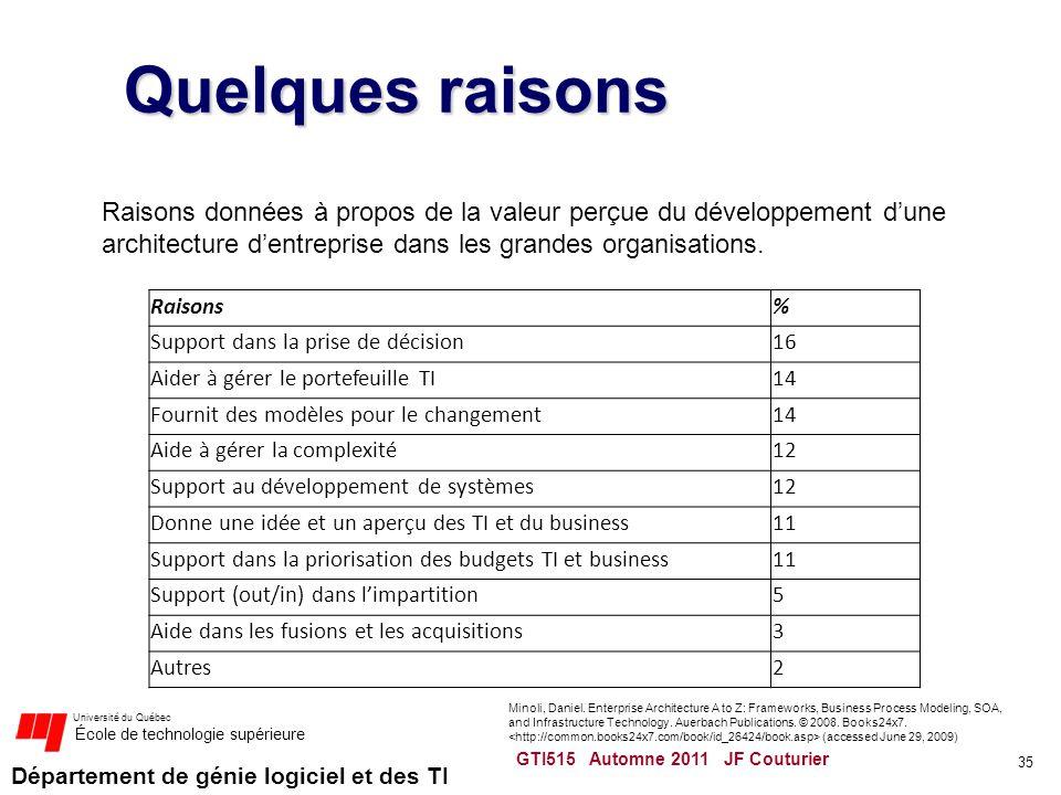 Département de génie logiciel et des TI Université du Québec École de technologie supérieure Quelques raisons Raisons% Support dans la prise de décisi