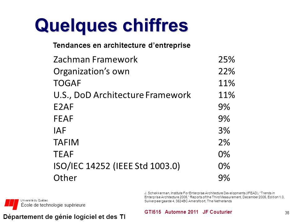 Département de génie logiciel et des TI Université du Québec École de technologie supérieure Quelques chiffres Zachman Framework25% Organizations own2