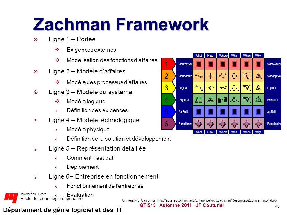 Département de génie logiciel et des TI Université du Québec École de technologie supérieure Zachman Framework Ligne 1 – Portée Exigences externes Mod