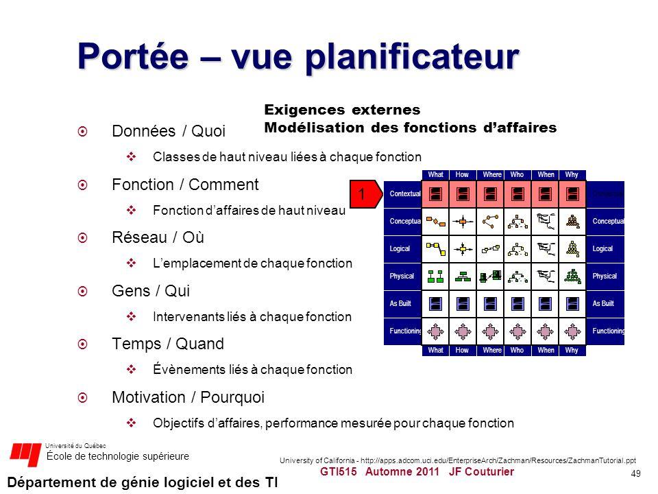 Département de génie logiciel et des TI Université du Québec École de technologie supérieure Portée – vue planificateur Données / Quoi Classes de haut