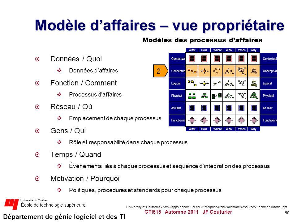 Département de génie logiciel et des TI Université du Québec École de technologie supérieure Modèle daffaires – vue propriétaire Données / Quoi Donnée
