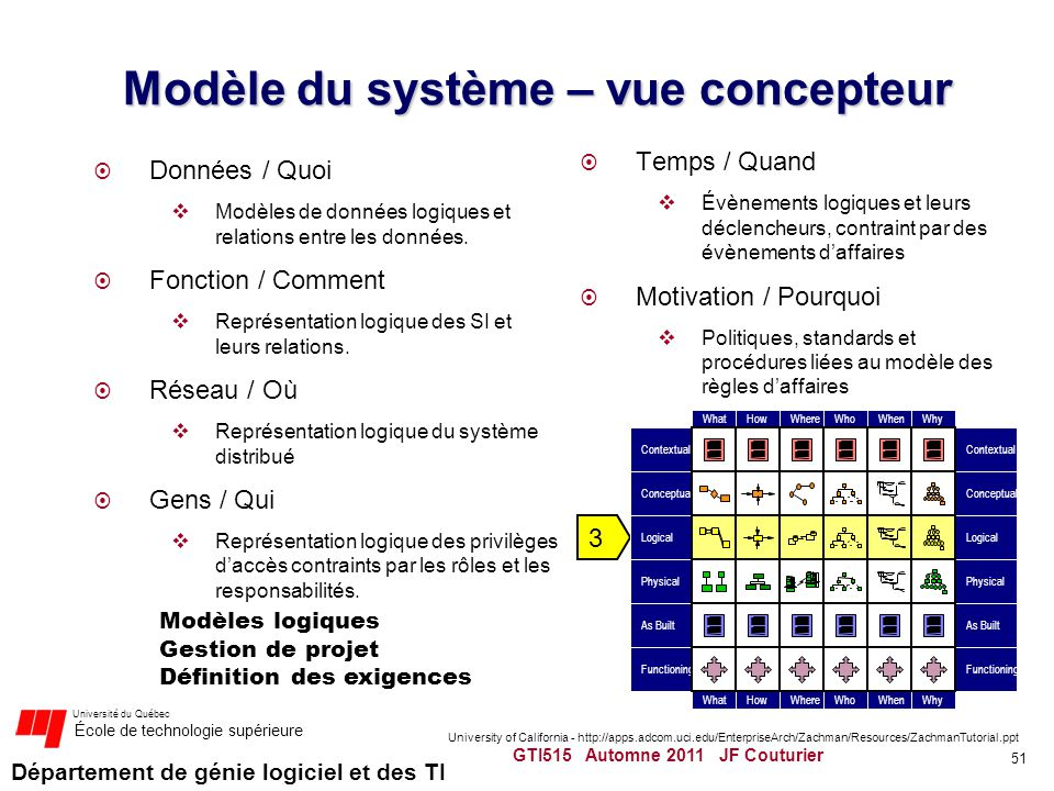 Département de génie logiciel et des TI Université du Québec École de technologie supérieure Modèle du système – vue concepteur Données / Quoi Modèles