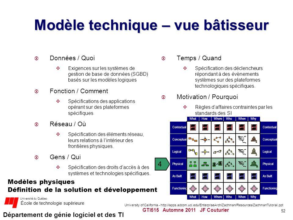 Département de génie logiciel et des TI Université du Québec École de technologie supérieure Modèle technique – vue bâtisseur Données / Quoi Exigences