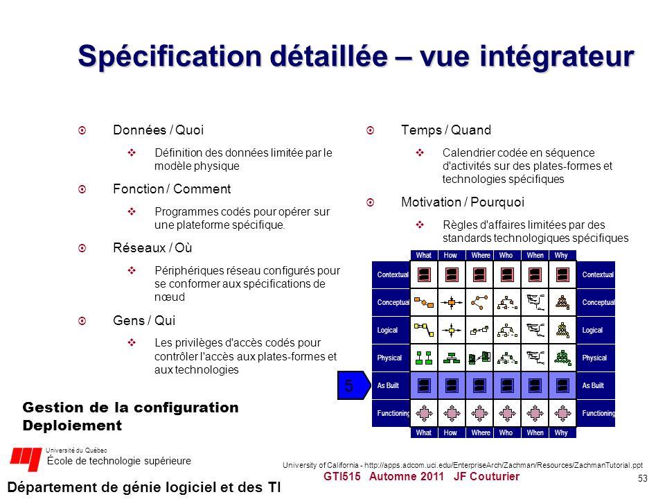 Département de génie logiciel et des TI Université du Québec École de technologie supérieure Spécification détaillée – vue intégrateur Données / Quoi