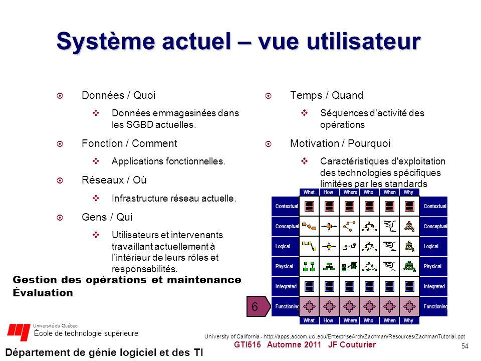 Département de génie logiciel et des TI Université du Québec École de technologie supérieure Système actuel – vue utilisateur Données / Quoi Données e