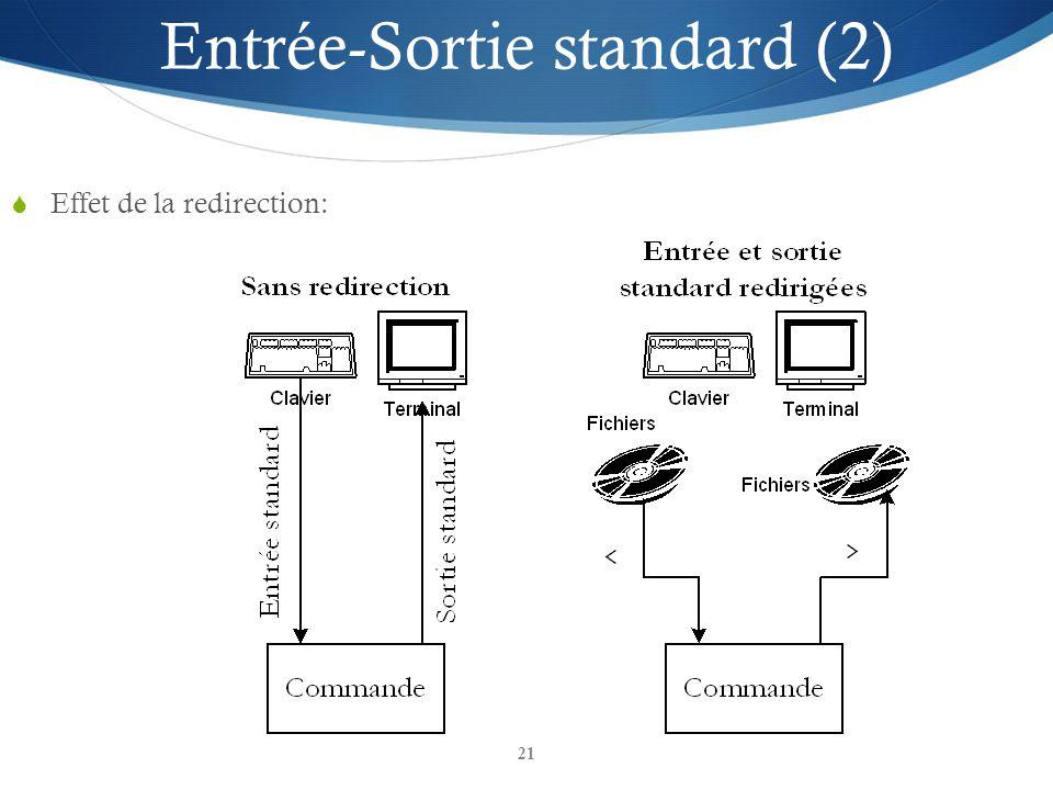 21 Effet de la redirection: Entrée-Sortie standard (2)