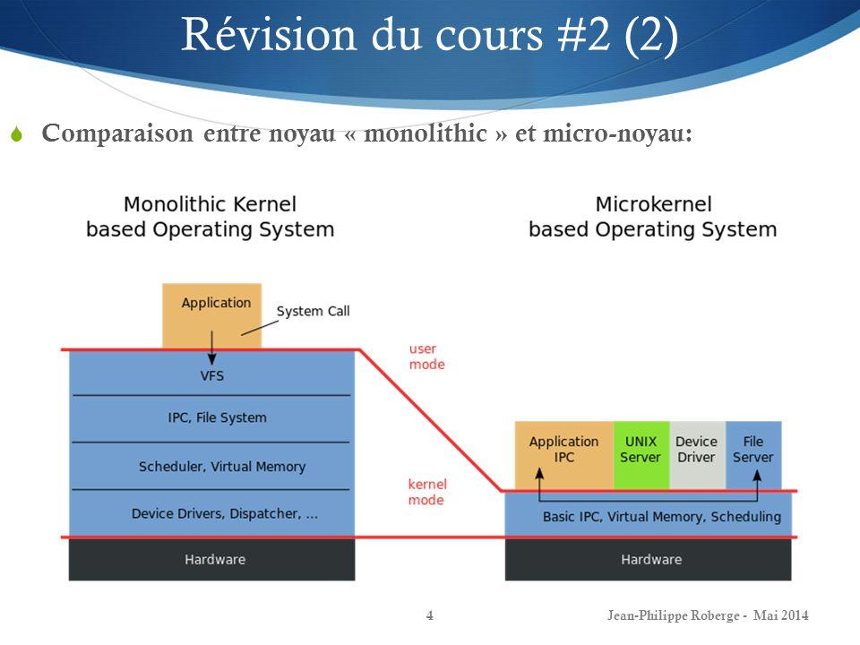 Jean-Philippe Roberge - Mai 20144 Comparaison entre noyau « monolithic » et micro-noyau: Révision du cours #2 (2)
