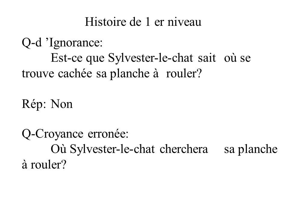 Q-d Ignorance: Est-ce que Sylvester-le-chat sait où se trouve cachée sa planche à rouler? Rép:Non Q-Croyance erronée: Où Sylvester-le-chat cherchera s