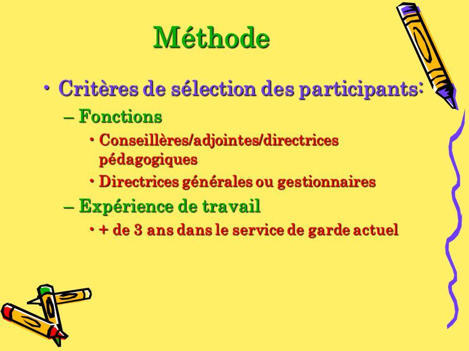 Méthode Critères de sélection des participants:Critères de sélection des participants: –Fonctions Conseillères/adjointes/directrices pédagogiquesConse