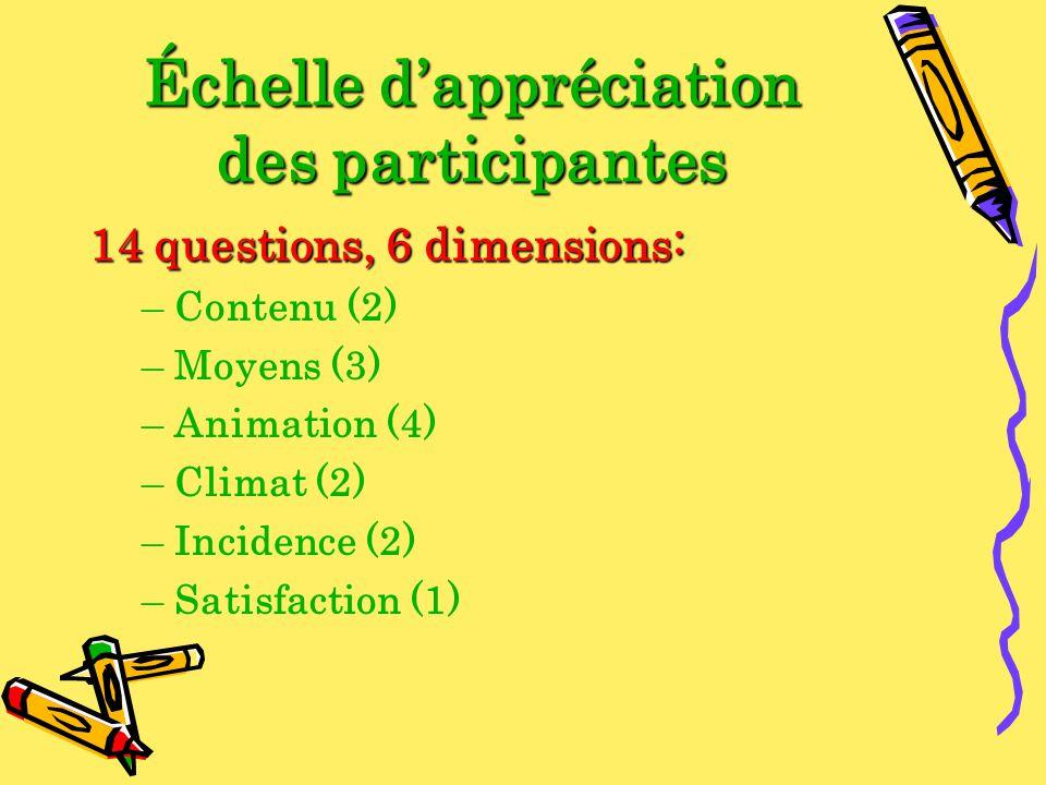 Échelle dappréciation des participantes 14 questions, 6 dimensions: –Contenu (2) –Moyens (3) –Animation (4) –Climat (2) –Incidence (2) –Satisfaction (
