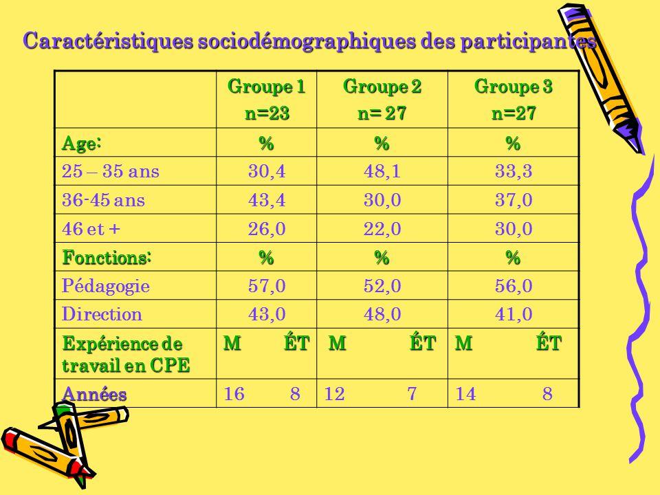 Caractéristiques sociodémographiques des participantes Groupe 1 n=23 Groupe 2 n= 27 Groupe 3 n=27 Age:%% 25 – 35 ans30,448,133,3 36-45 ans43,430,037,0 46 et +26,022,030,0 Fonctions:%% Pédagogie57,052,056,0 Direction43,048,041,0 Expérience de travail en CPE M ÉT M ÉT M ÉT M ÉT Années16 812 714 8
