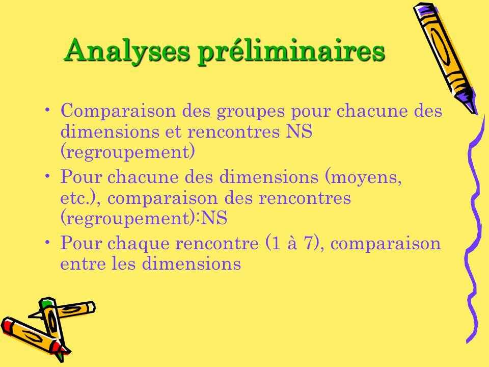 Analyses préliminaires Comparaison des groupes pour chacune des dimensions et rencontres NS (regroupement) Pour chacune des dimensions (moyens, etc.), comparaison des rencontres (regroupement):NS Pour chaque rencontre (1 à 7), comparaison entre les dimensions