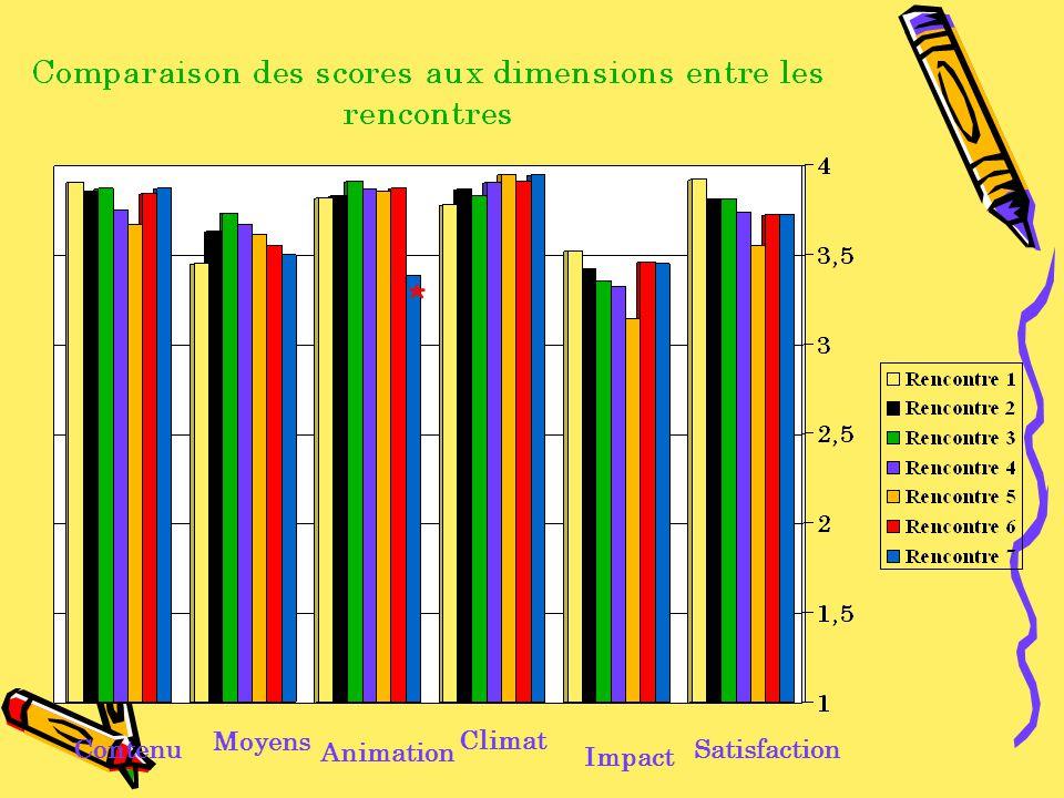 Contenu Moyens Animation Climat Impact Satisfaction *