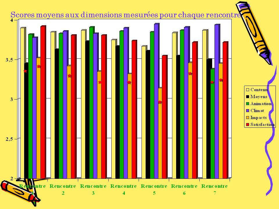 * * * ** * * * * Scores moyens aux dimensions mesurées pour chaque rencontre