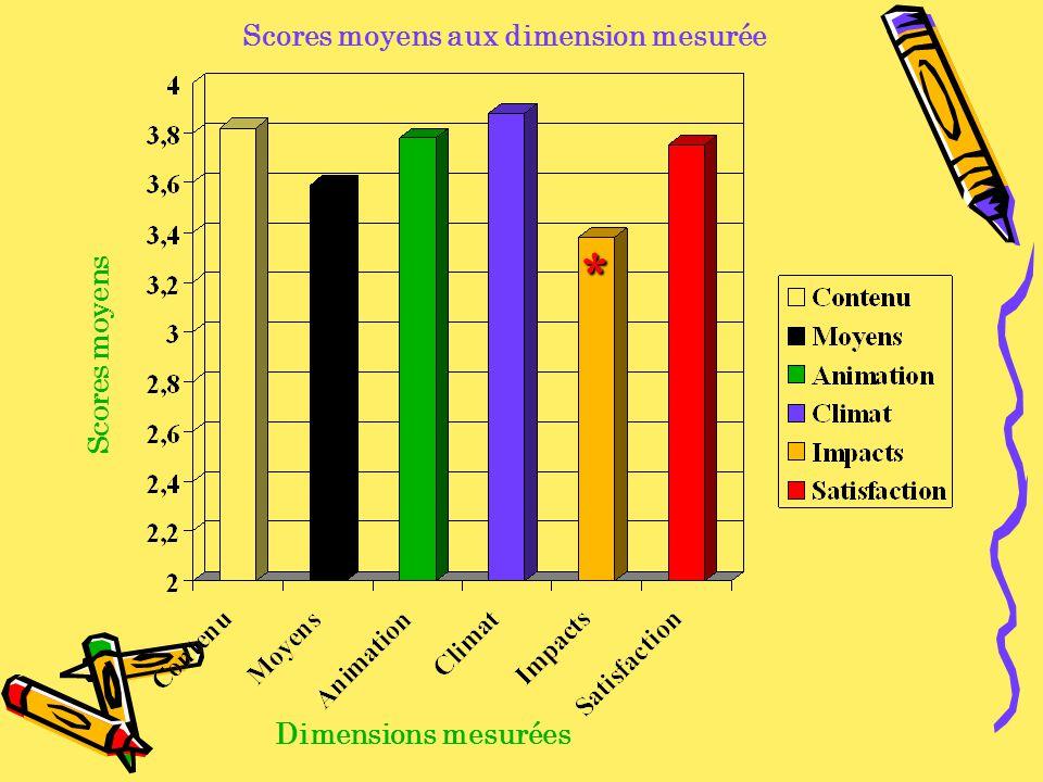 Scores moyens Dimensions mesurées * Scores moyens aux dimension mesurée
